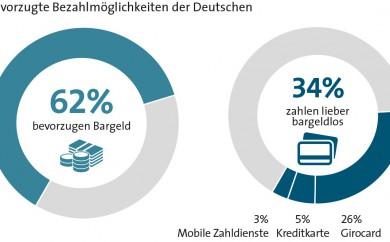 Bevorzugte Bezahlmöglichkeit der Deutschen